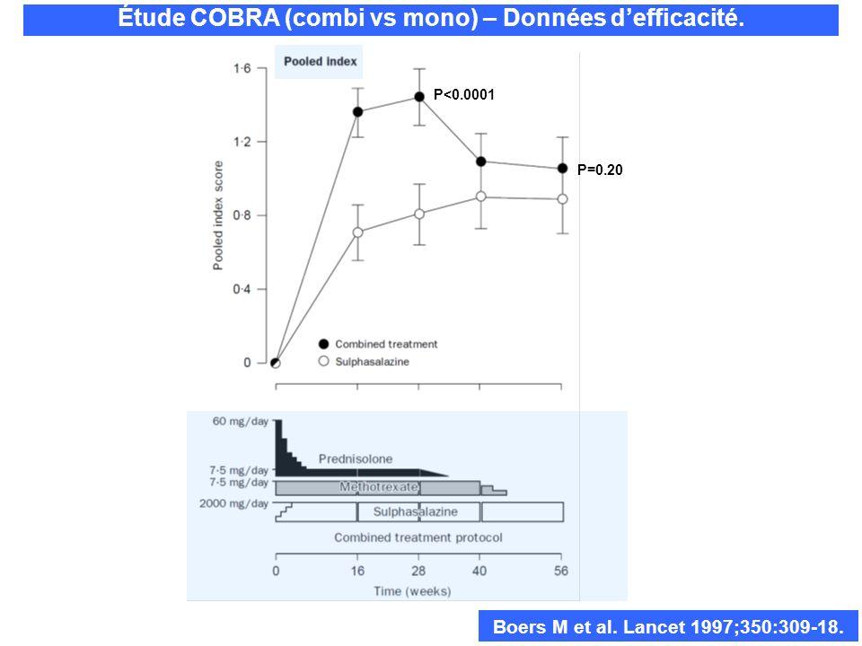 P<0.0001 P=0.20 Boers M et al. Lancet 1997;350:309-18. Étude COBRA (combi vs mono) – Données defficacité.