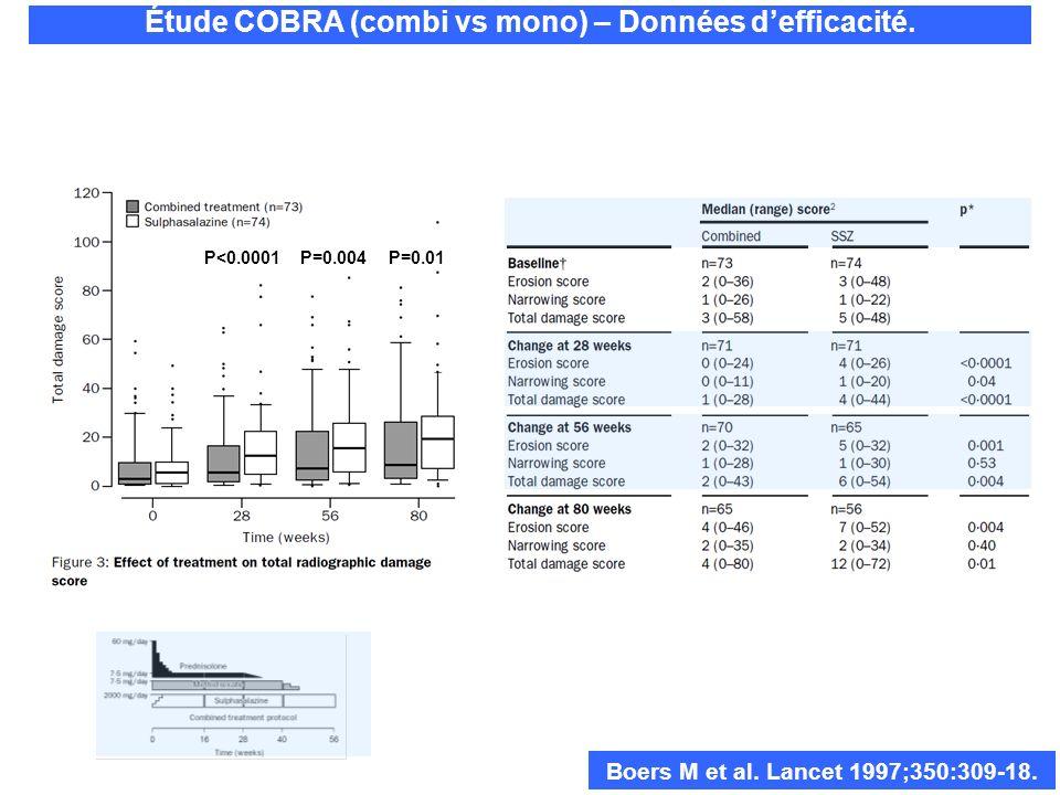 P<0.0001P=0.004P=0.01 Boers M et al. Lancet 1997;350:309-18. Étude COBRA (combi vs mono) – Données defficacité.