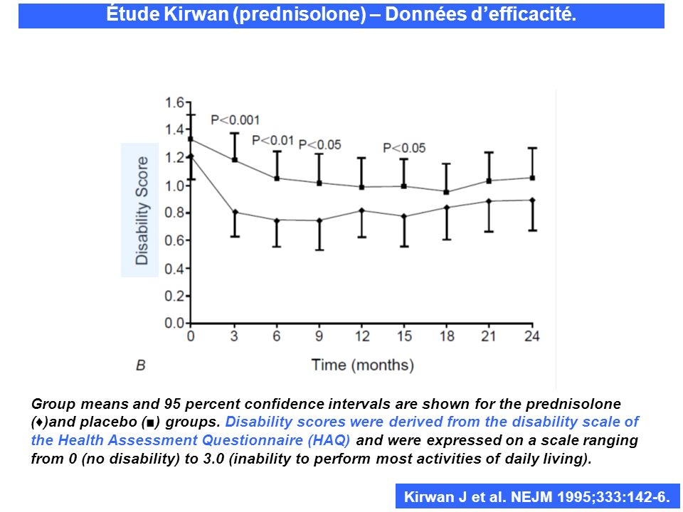 Étude Kirwan (prednisolone) – Données defficacité. Group means and 95 percent confidence intervals are shown for the prednisolone ()and placebo () gro