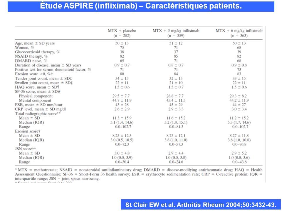Étude ASPIRE (infliximab) – Caractéristiques patients. St Clair EW et al. Arthritis Rheum 2004;50:3432-43.