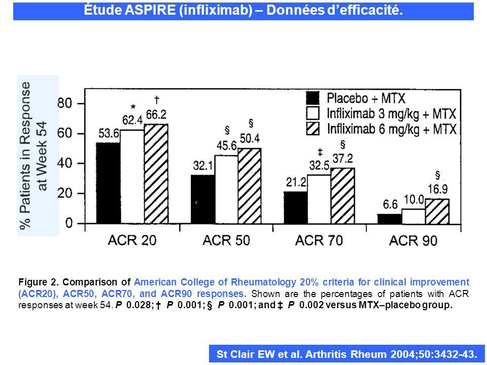 Étude ASPIRE (infliximab) – Données defficacité. St Clair EW et al. Arthritis Rheum 2004;50:3432-43. Figure 2. Comparison of American College of Rheum