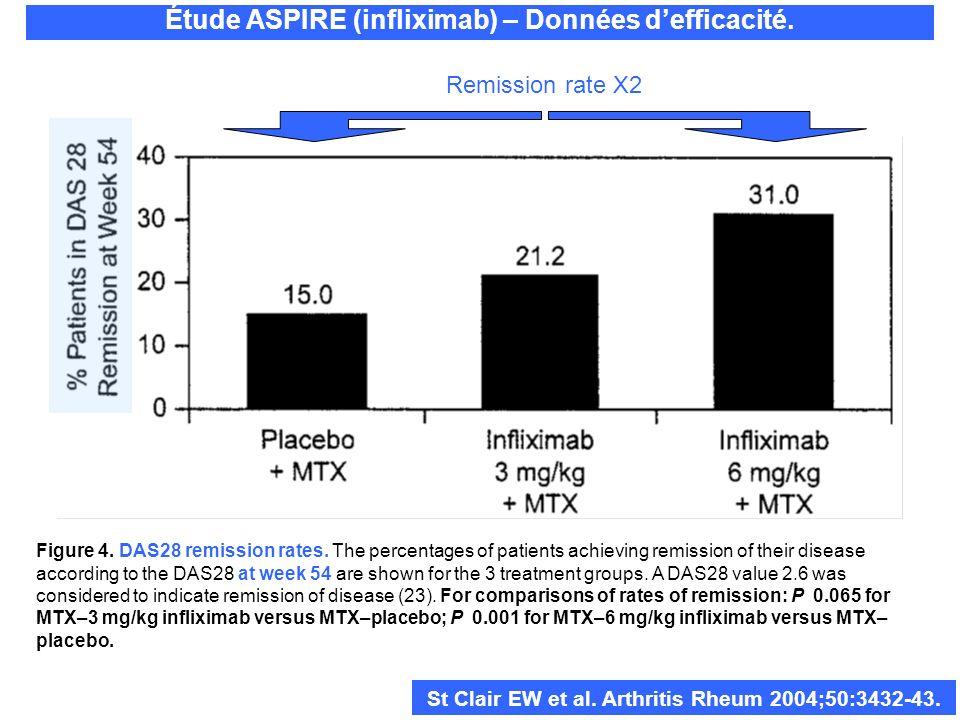 Étude ASPIRE (infliximab) – Données defficacité. St Clair EW et al. Arthritis Rheum 2004;50:3432-43. Figure 4. DAS28 remission rates. The percentages