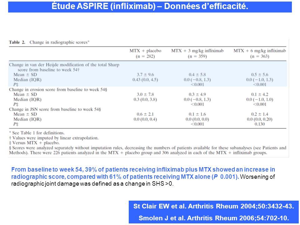Étude ASPIRE (infliximab) – Données defficacité. St Clair EW et al. Arthritis Rheum 2004;50:3432-43. Smolen J et al. Arthritis Rheum 2006;54:702-10. F