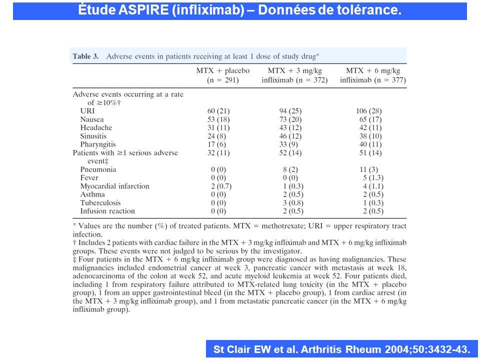 Étude ASPIRE (infliximab) – Données de tolérance. St Clair EW et al. Arthritis Rheum 2004;50:3432-43.