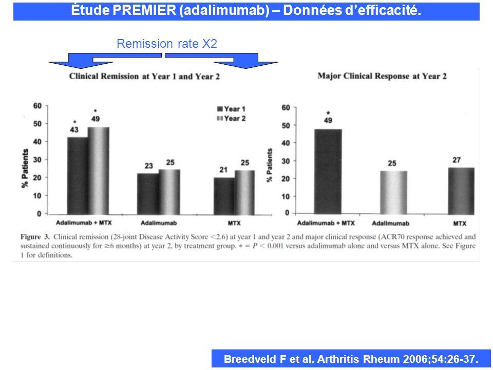 Breedveld F et al. Arthritis Rheum 2006;54:26-37. Remission rate X2
