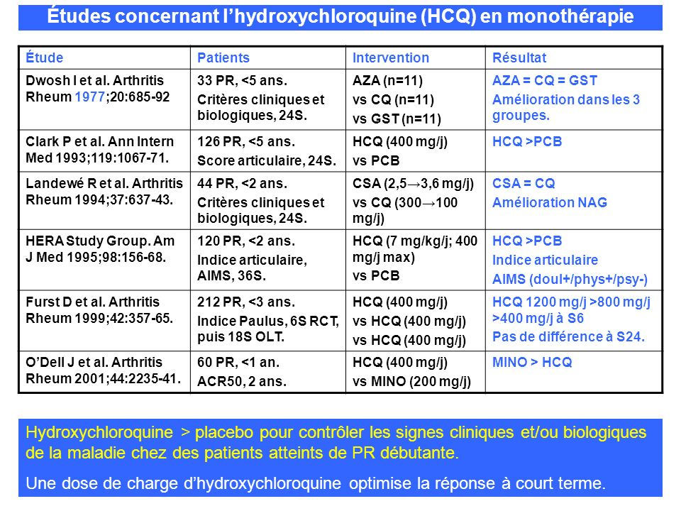 ÉtudePatientsInterventionRésultat Dwosh I et al. Arthritis Rheum 1977;20:685-92 33 PR, <5 ans. Critères cliniques et biologiques, 24S. AZA (n=11) vs C