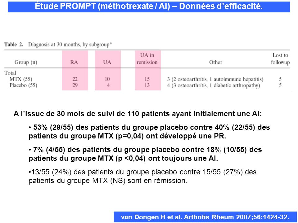 A lissue de 30 mois de suivi de 110 patients ayant initialement une AI: 53% (29/55) des patients du groupe placebo contre 40% (22/55) des patients du