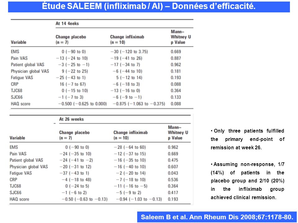 Étude SALEEM (infliximab / AI) – Données defficacité. Saleem B et al. Ann Rheum Dis 2008;67:1178-80. Only three patients fulfilled the primary end-poi