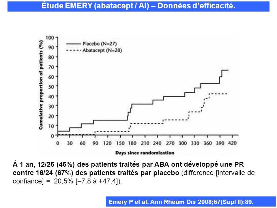 Emery P et al. Ann Rheum Dis 2008;67(Supl II):89. Étude EMERY (abatacept / AI) – Données defficacité. À 1 an, 12/26 (46%) des patients traités par ABA