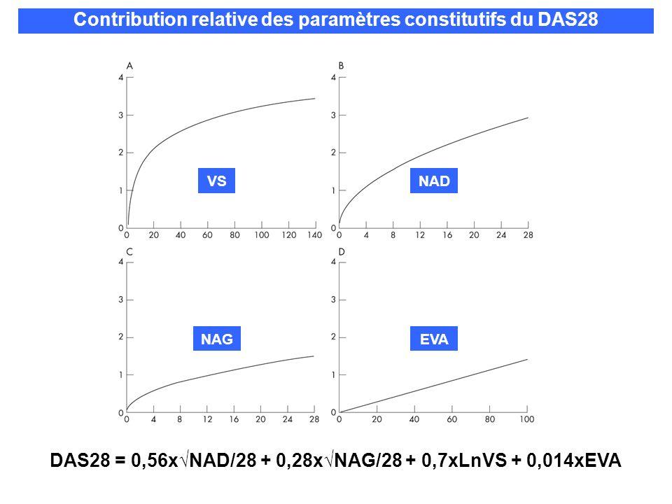 DAS28 = 0,56xNAD/28 + 0,28xNAG/28 + 0,7xLnVS + 0,014xEVA Contribution relative des paramètres constitutifs du DAS28 VS EVA NAD NAG
