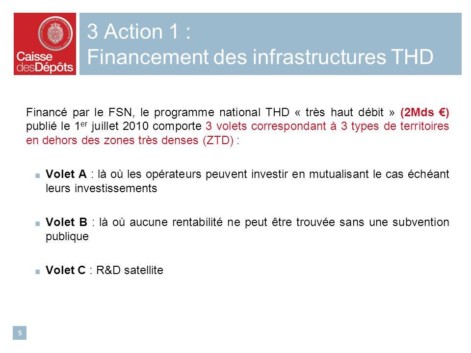 5 3 Action 1 : Financement des infrastructures THD Financé par le FSN, le programme national THD « très haut débit » (2Mds ) publié le 1 er juillet 2010 comporte 3 volets correspondant à 3 types de territoires en dehors des zones très denses (ZTD) : Volet A : là où les opérateurs peuvent investir en mutualisant le cas échéant leurs investissements Volet B : là où aucune rentabilité ne peut être trouvée sans une subvention publique Volet C : R&D satellite