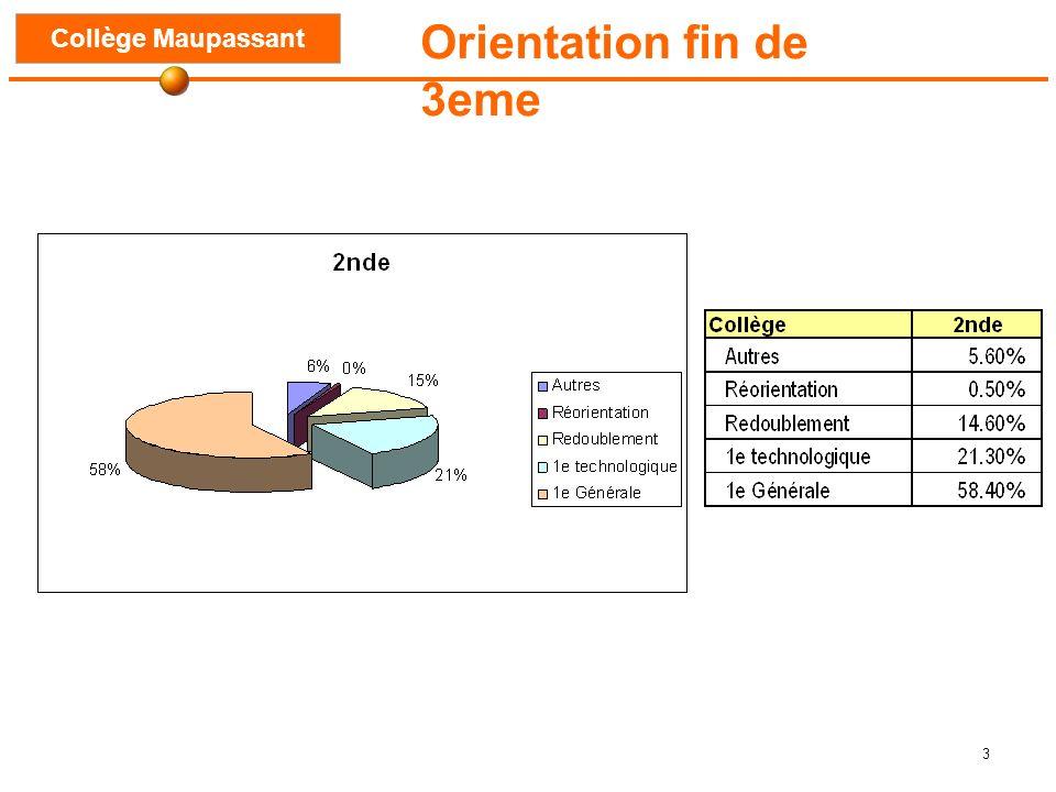 3 Orientation fin de 3eme Collège Maupassant