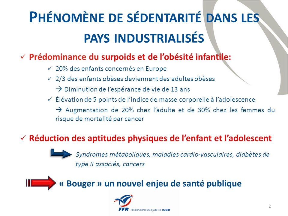 3 P YRAMIDE DE PARTICIPATION AUX ACTIVITÉS PHYSIQUES 65 Millions dhab.