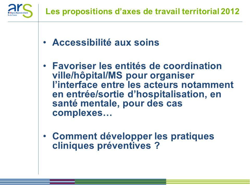 Les propositions daxes de travail territorial 2012 Accessibilité aux soins Favoriser les entités de coordination ville/hôpital/MS pour organiser linte