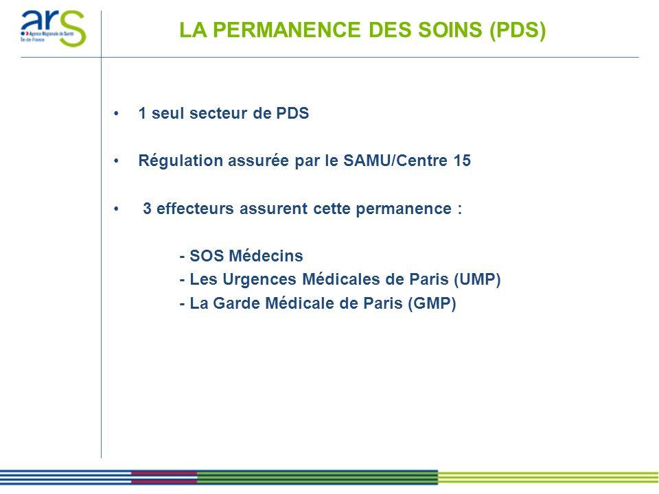 LA PERMANENCE DES SOINS (PDS) 1 seul secteur de PDS Régulation assurée par le SAMU/Centre 15 3 effecteurs assurent cette permanence : - SOS Médecins -