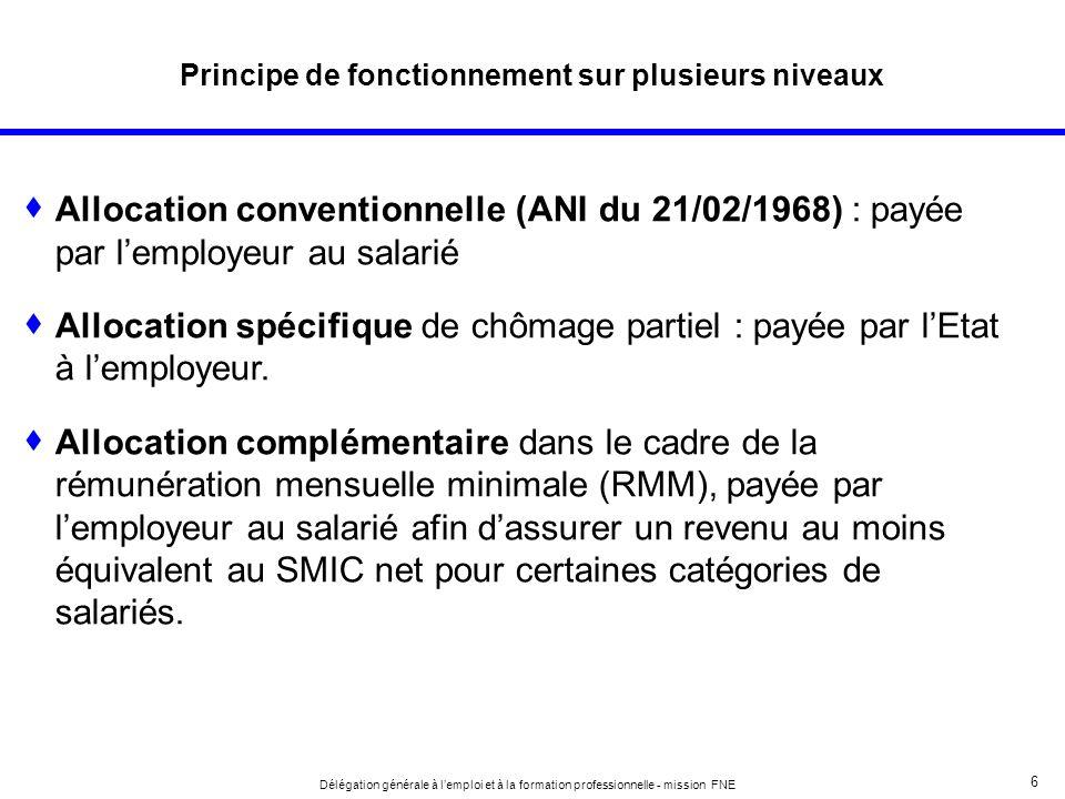 6 Délégation générale à lemploi et à la formation professionnelle - mission FNE Principe de fonctionnement sur plusieurs niveaux Allocation convention