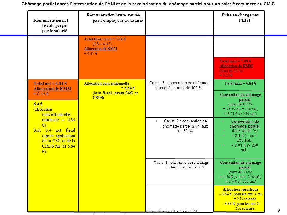 8 Délégation générale à lemploi et à la formation professionnelle - mission FNE Chômage partiel après lintervention de lANI et de la revalorisation du
