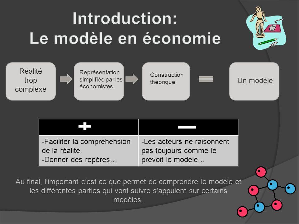 Réalité trop complexe Représentation simplifiée par les économistes Construction théorique Un modèle -Faciliter la compréhension de la réalité. -Donne