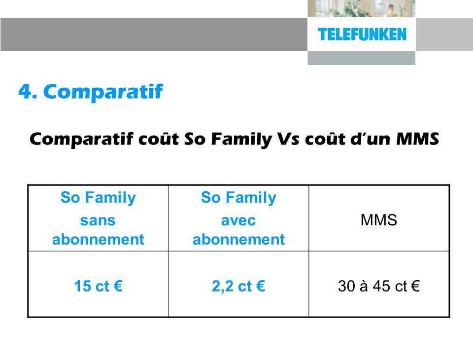 4. Comparatif Comparatif coût So Family Vs coût dun MMS So Family sans abonnement So Family avec abonnement MMS 15 ct 2,2 ct 30 à 45 ct