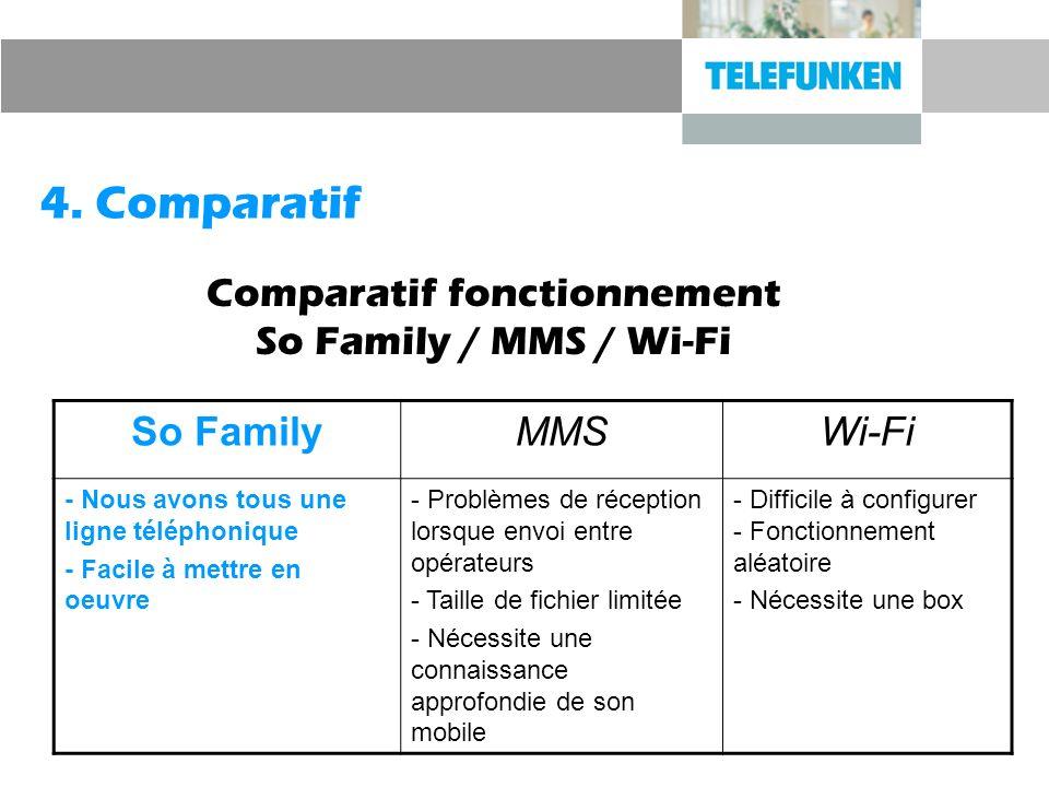 4. Comparatif Comparatif fonctionnement So Family / MMS / Wi-Fi So FamilyMMSWi-Fi - Nous avons tous une ligne téléphonique - Facile à mettre en oeuvre