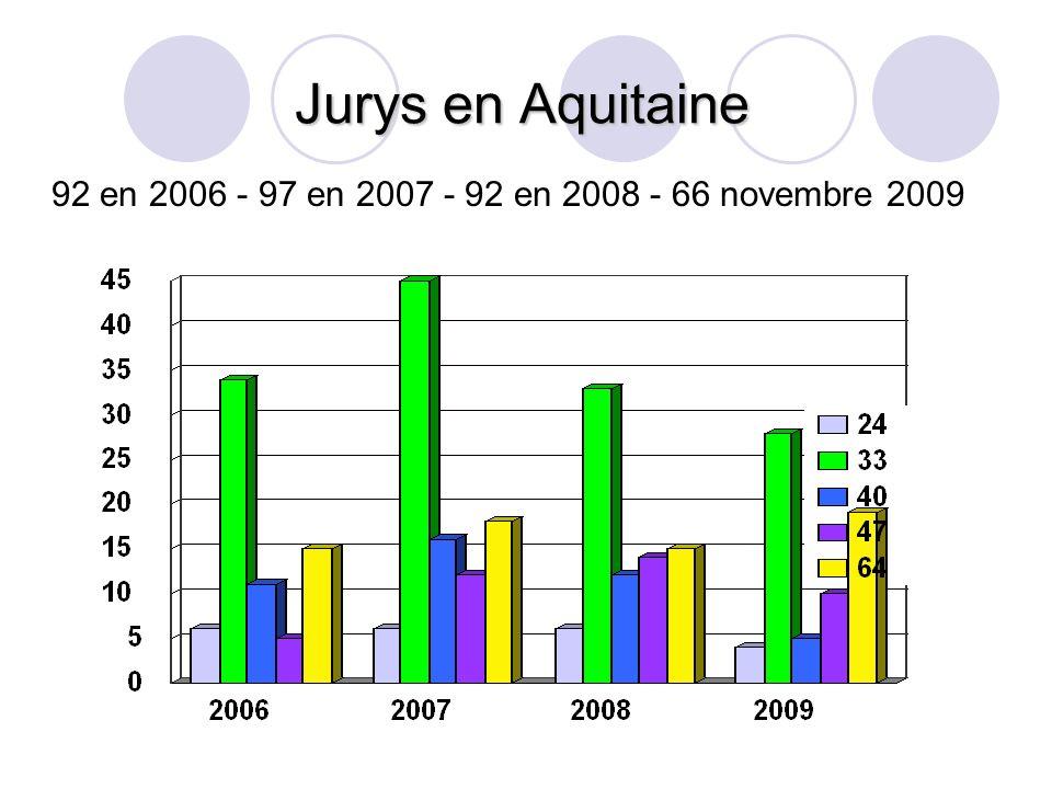 Jurys en Aquitaine 92 en 2006 - 97 en 2007 - 92 en 2008 - 66 novembre 2009