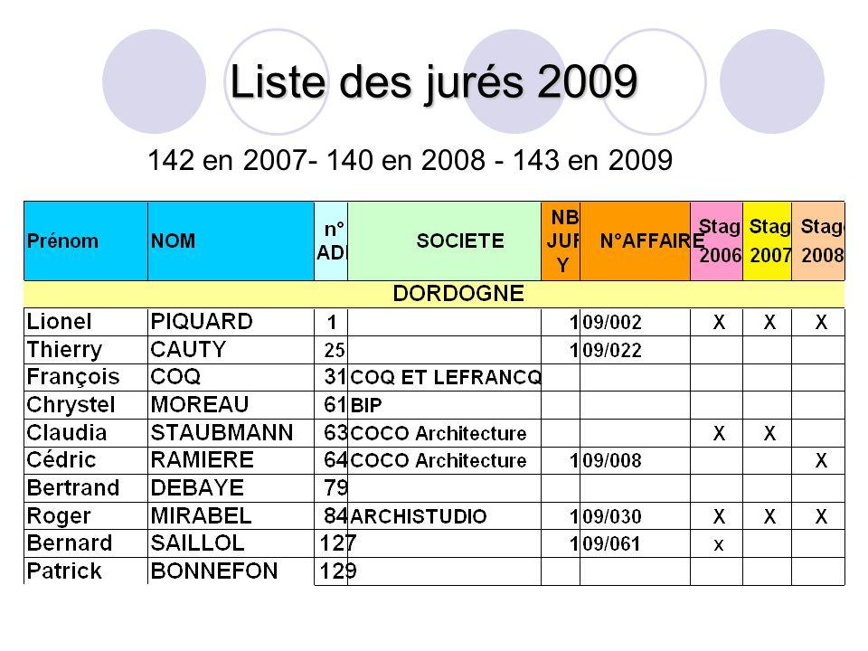 Liste des jurés 2009 142 en 2007- 140 en 2008 - 143 en 2009