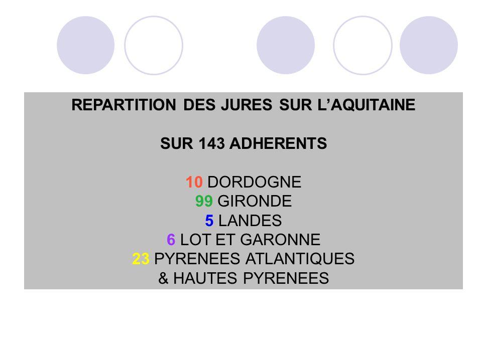 REPARTITION DES JURES SUR LAQUITAINE SUR 143 ADHERENTS 10 DORDOGNE 99 GIRONDE 5 LANDES 6 LOT ET GARONNE 23 PYRENEES ATLANTIQUES & HAUTES PYRENEES