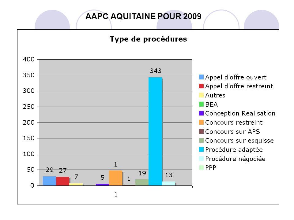 AAPC AQUITAINE POUR 2009