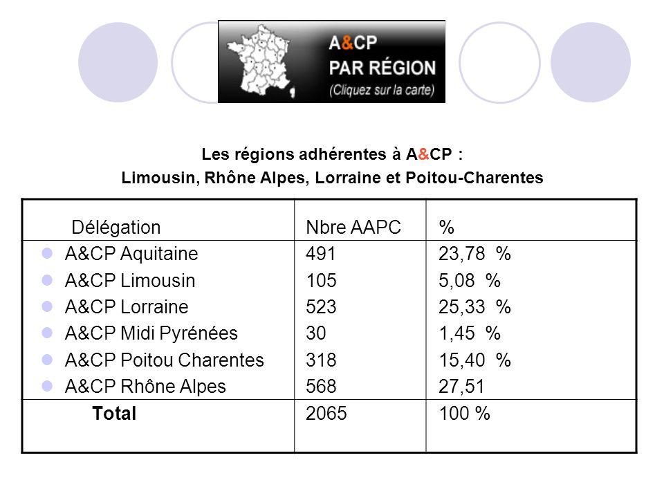 Les régions adhérentes à A&CP : Limousin, Rhône Alpes, Lorraine et Poitou-Charentes Délégation Nbre AAPC % A&CP Aquitaine 491 23,78 % A&CP Limousin 105 5,08 % A&CP Lorraine 523 25,33 % A&CP Midi Pyrénées 30 1,45 % A&CP Poitou Charentes 318 15,40 % A&CP Rhône Alpes 568 27,51 Total 2065 100 %