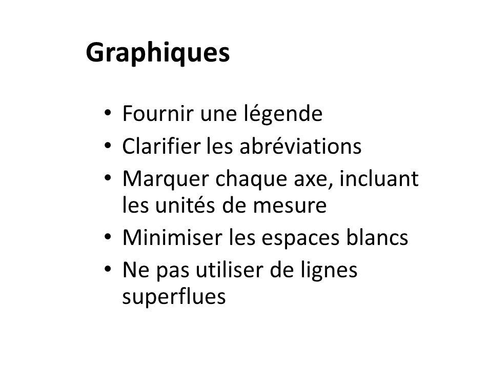 Graphiques Fournir une légende Clarifier les abréviations Marquer chaque axe, incluant les unités de mesure Minimiser les espaces blancs Ne pas utiliser de lignes superflues