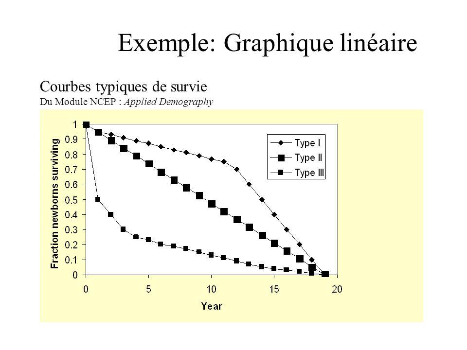 Exemple: Graphique linéaire Courbes typiques de survie Du Module NCEP : Applied Demography
