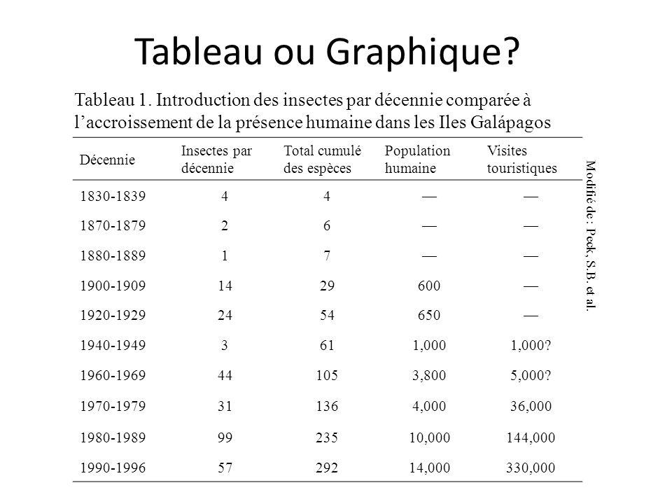 Tableau ou Graphique? Décennie Insectes par décennie Total cumulé des espèces Population humaine Visites touristiques 1830-183944 1870-187926 1880-188