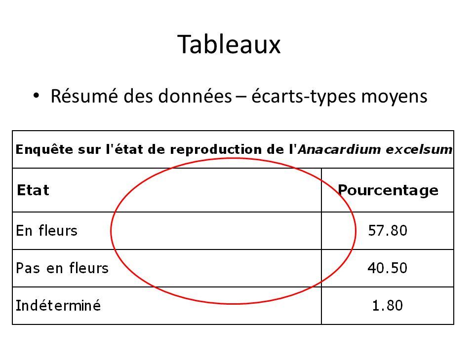 Tableaux Résumé des données – écarts-types moyens