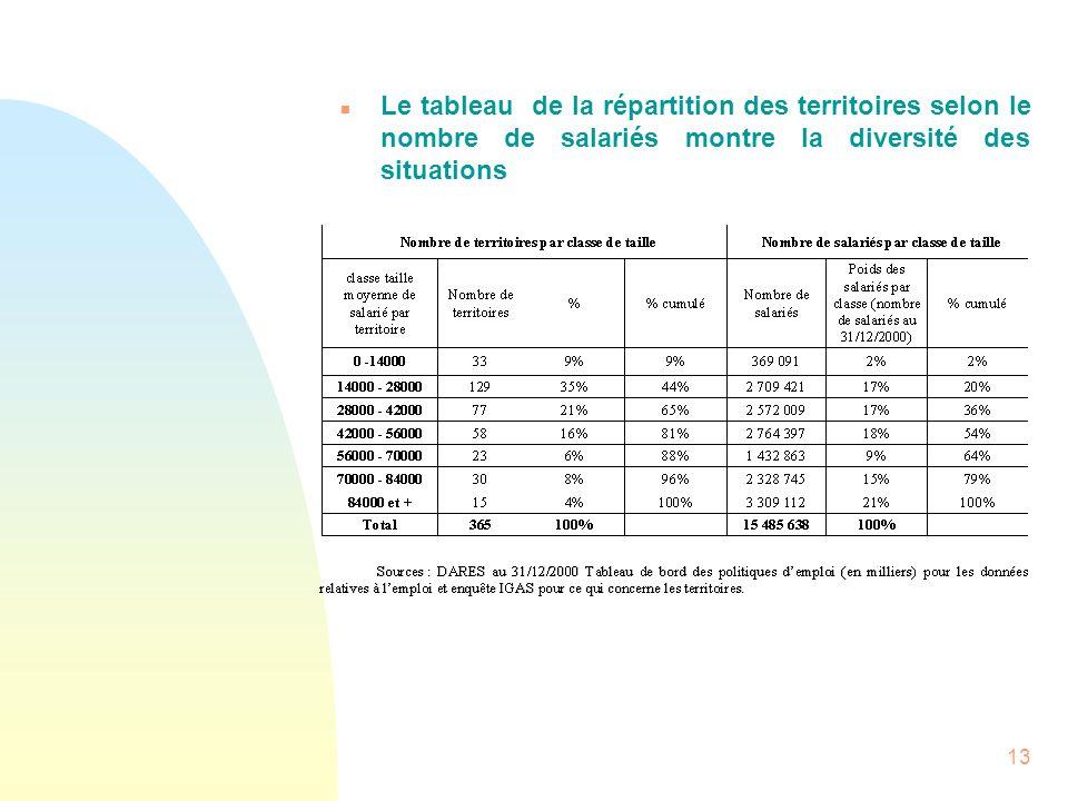 13 n Le tableau de la répartition des territoires selon le nombre de salariés montre la diversité des situations