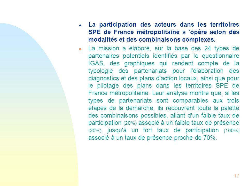 17 l La participation des acteurs dans les territoires SPE de France métropolitaine s opère selon des modalités et des combinaisons complexes. n La mi