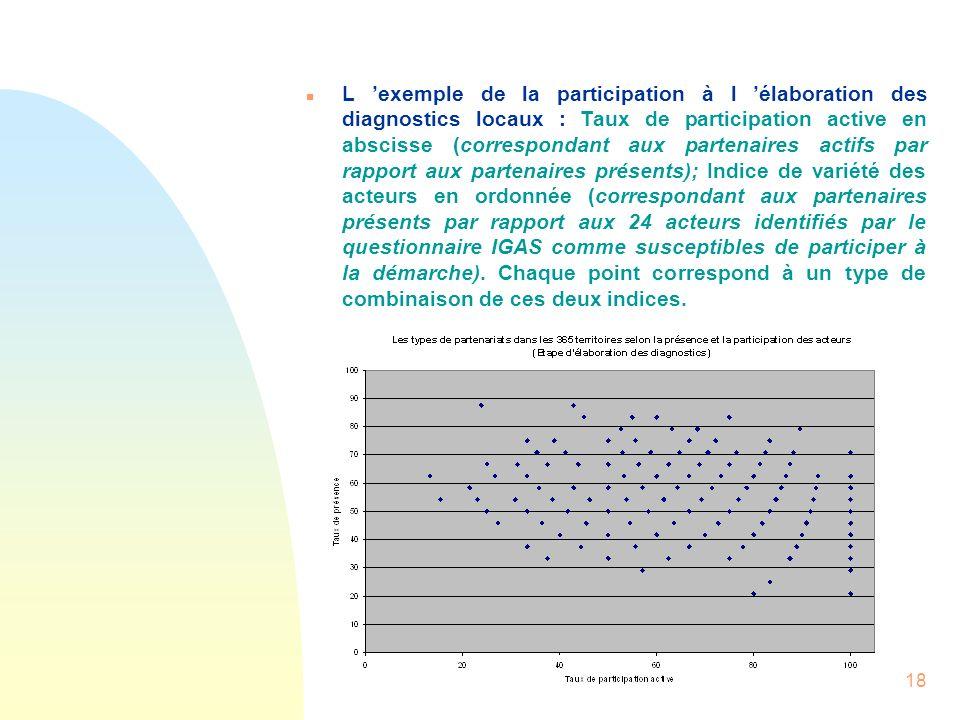 18 n L exemple de la participation à l élaboration des diagnostics locaux : Taux de participation active en abscisse (correspondant aux partenaires ac