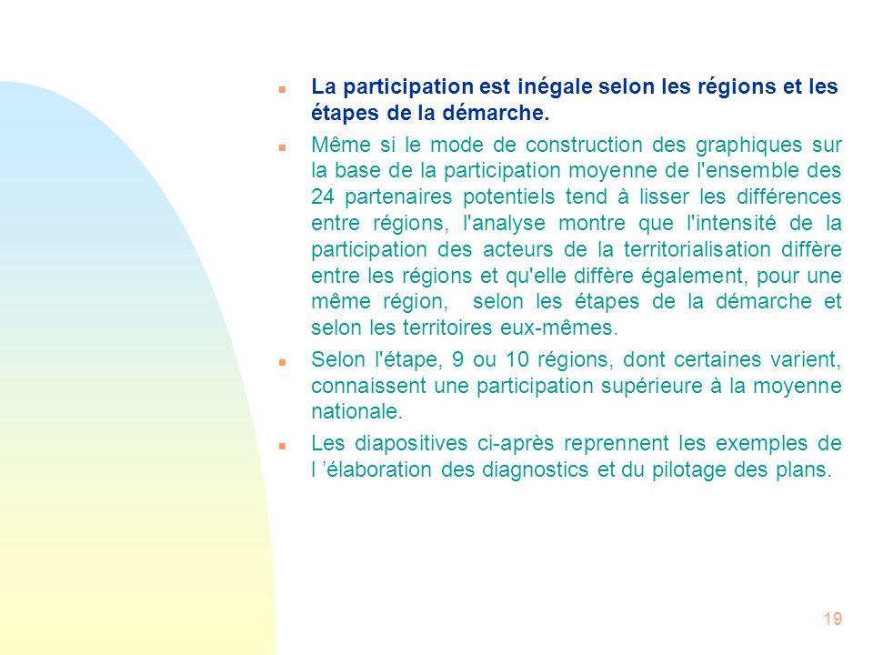 19 n La participation est inégale selon les régions et les étapes de la démarche. n Même si le mode de construction des graphiques sur la base de la p
