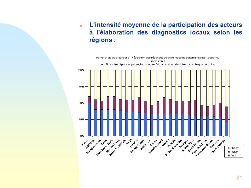 21 n L'intensité moyenne de la participation des acteurs à l'élaboration des diagnostics locaux selon les régions :
