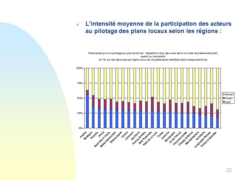 22 n L'intensité moyenne de la participation des acteurs au pilotage des plans locaux selon les régions :