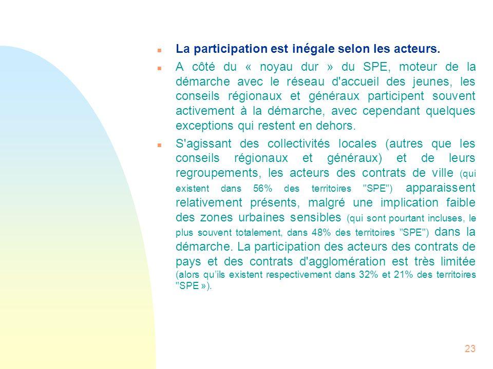 23 n La participation est inégale selon les acteurs. n A côté du « noyau dur » du SPE, moteur de la démarche avec le réseau d'accueil des jeunes, les