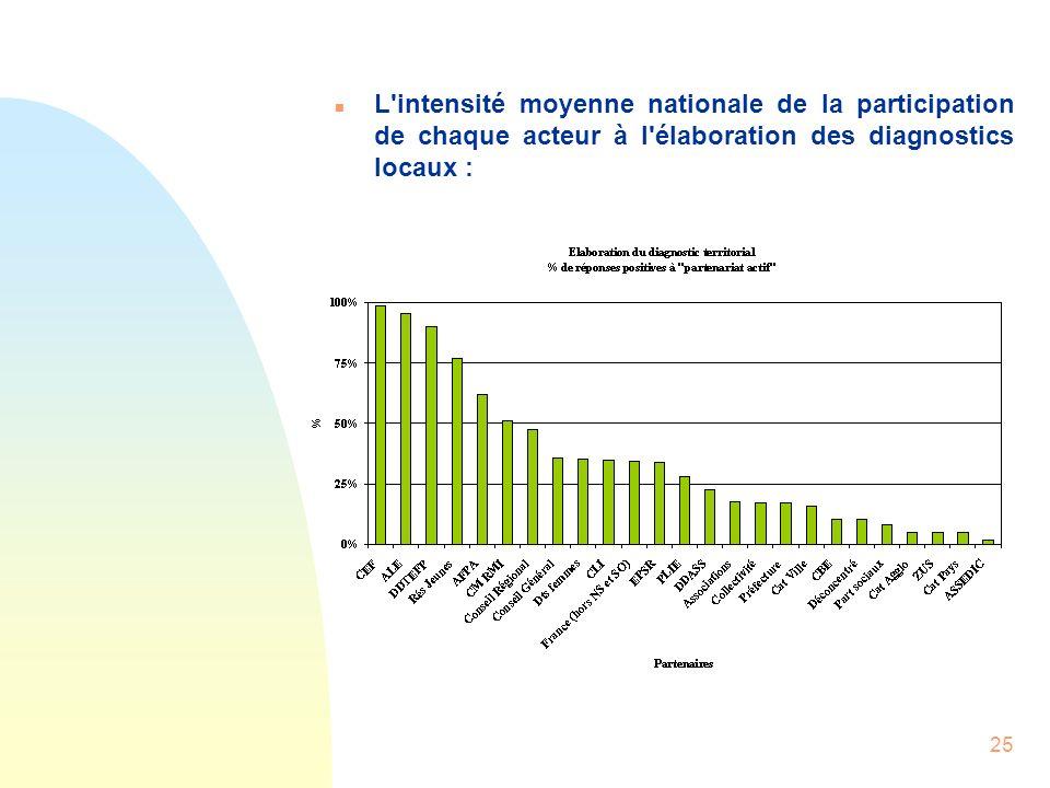 25 n L'intensité moyenne nationale de la participation de chaque acteur à l'élaboration des diagnostics locaux :