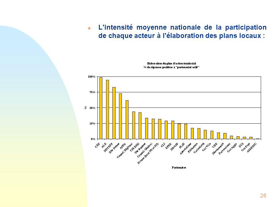 26 n L'intensité moyenne nationale de la participation de chaque acteur à l'élaboration des plans locaux :