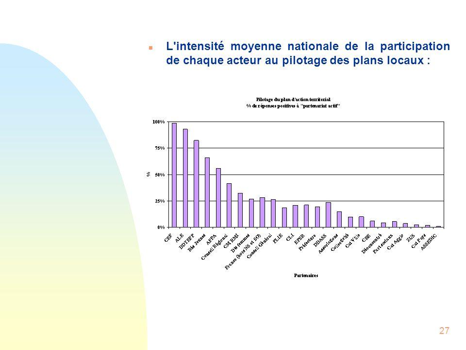 27 n L'intensité moyenne nationale de la participation de chaque acteur au pilotage des plans locaux :