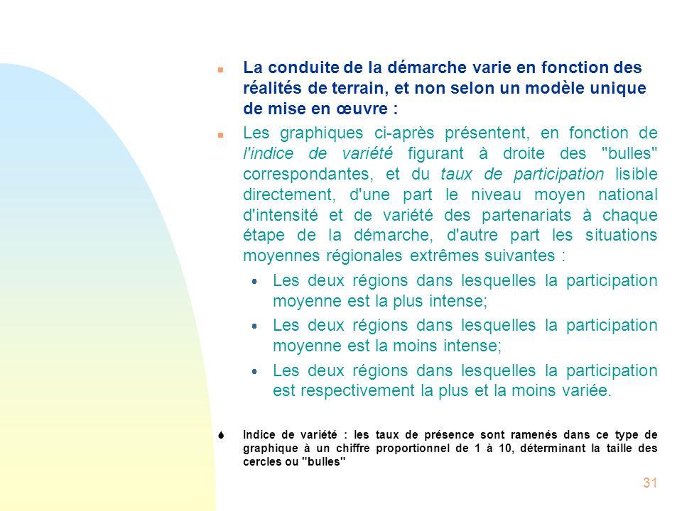 31 n La conduite de la démarche varie en fonction des réalités de terrain, et non selon un modèle unique de mise en œuvre : n Les graphiques ci-après