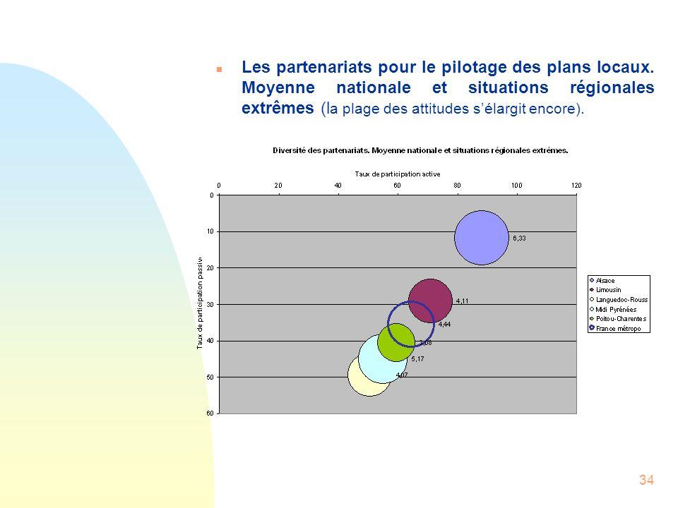 34 n Les partenariats pour le pilotage des plans locaux. Moyenne nationale et situations régionales extrêmes (l a plage des attitudes sélargit encore)