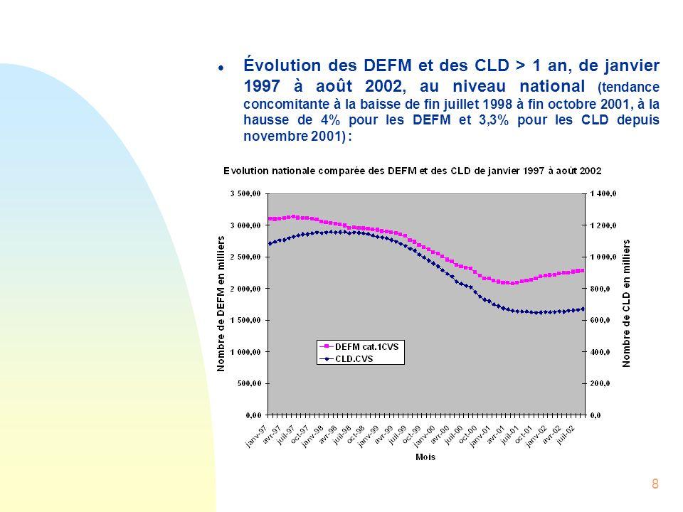 8 l Évolution des DEFM et des CLD > 1 an, de janvier 1997 à août 2002, au niveau national (tendance concomitante à la baisse de fin juillet 1998 à fin