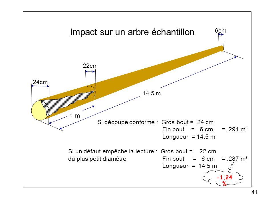 41 24cm 22cm 6cm 14.5 m Impact sur un arbre échantillon Si découpe conforme : Gros bout = 24 cm Fin bout = 6 cm =.291 m³ Longueur = 14.5 m Si un défaut empêche la lecture : Gros bout = 22 cm du plus petit diamètre Fin bout = 6 cm =.287 m³ Longueur = 14.5 m 1 m -1.24 %