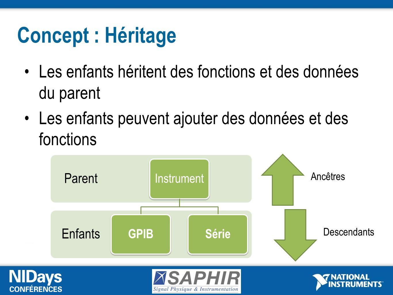 Concept : Héritage Les enfants héritent des fonctions et des données du parent Les enfants peuvent ajouter des données et des fonctions Enfants Parent Instrument GPIBSérie Ancêtres Descendants