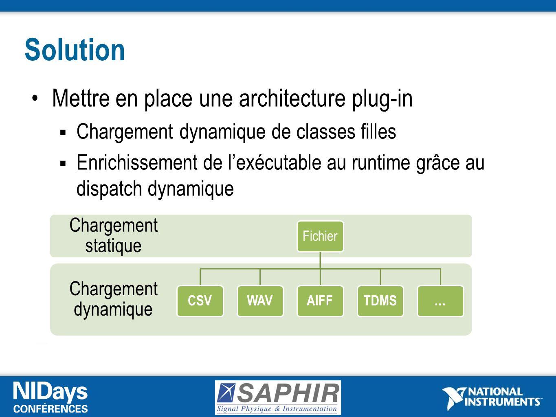 Solution Mettre en place une architecture plug-in Chargement dynamique de classes filles Enrichissement de lexécutable au runtime grâce au dispatch dynamique Chargement dynamique Chargement statique Fichier CSVWAVAIFFTDMS…