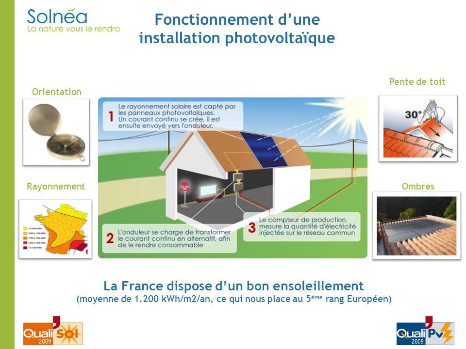 Fonctionnement dune installation photovoltaïque Orientation Pente de toit OmbresRayonnement La France dispose dun bon ensoleillement (moyenne de 1.200